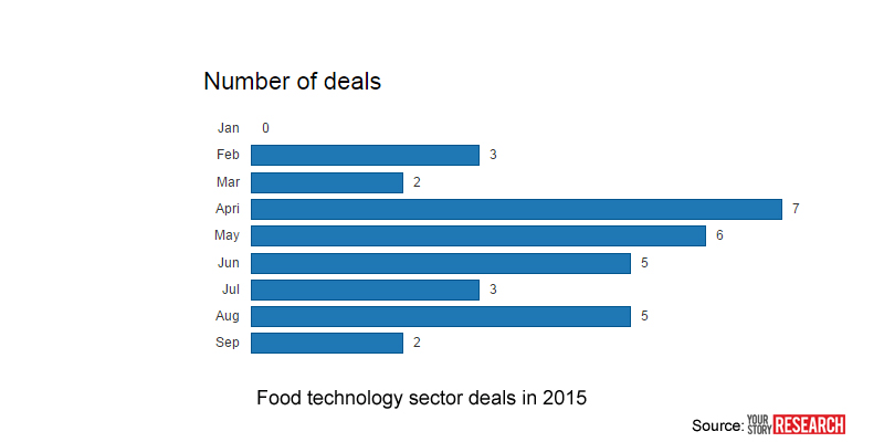 YourStory-Foodtech-startup-deals-2015