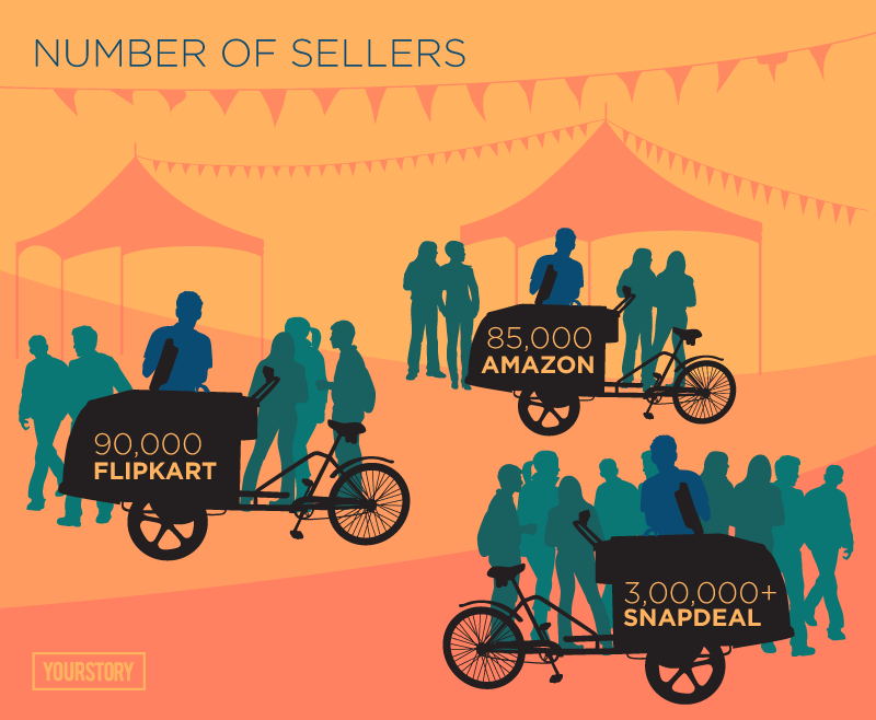 Number-of-Sellers
