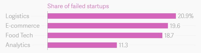 从过去两年倒下的印度初创公司那里 我们能学到什么?-竺道