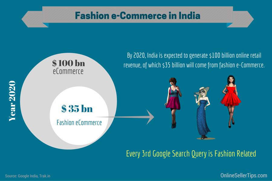 fashion-e-commerce-in-india-2
