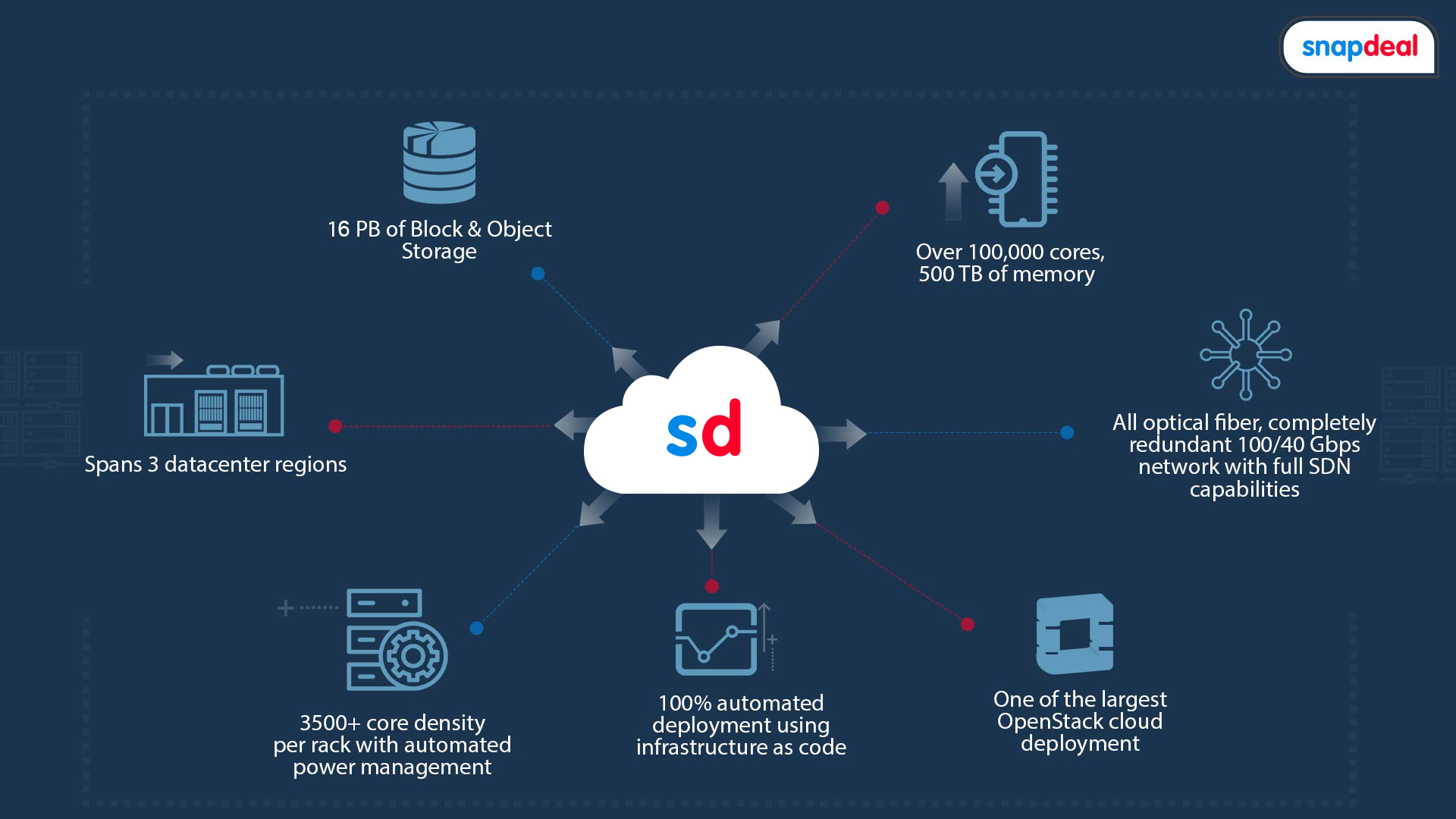 Snapdeal-Cirrus