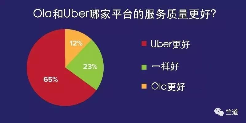 问卷调查:超六成受访者认为Uber服务质量好于Ola-竺道